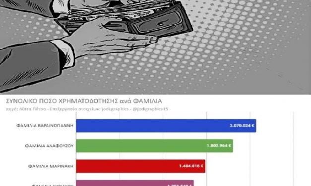 Λίστες για στυλίστες, του Δήμου Βοσινάκη