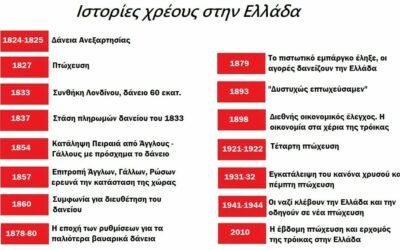 200 χρόνια Ελλάδα – 200 χρόνια χρέος